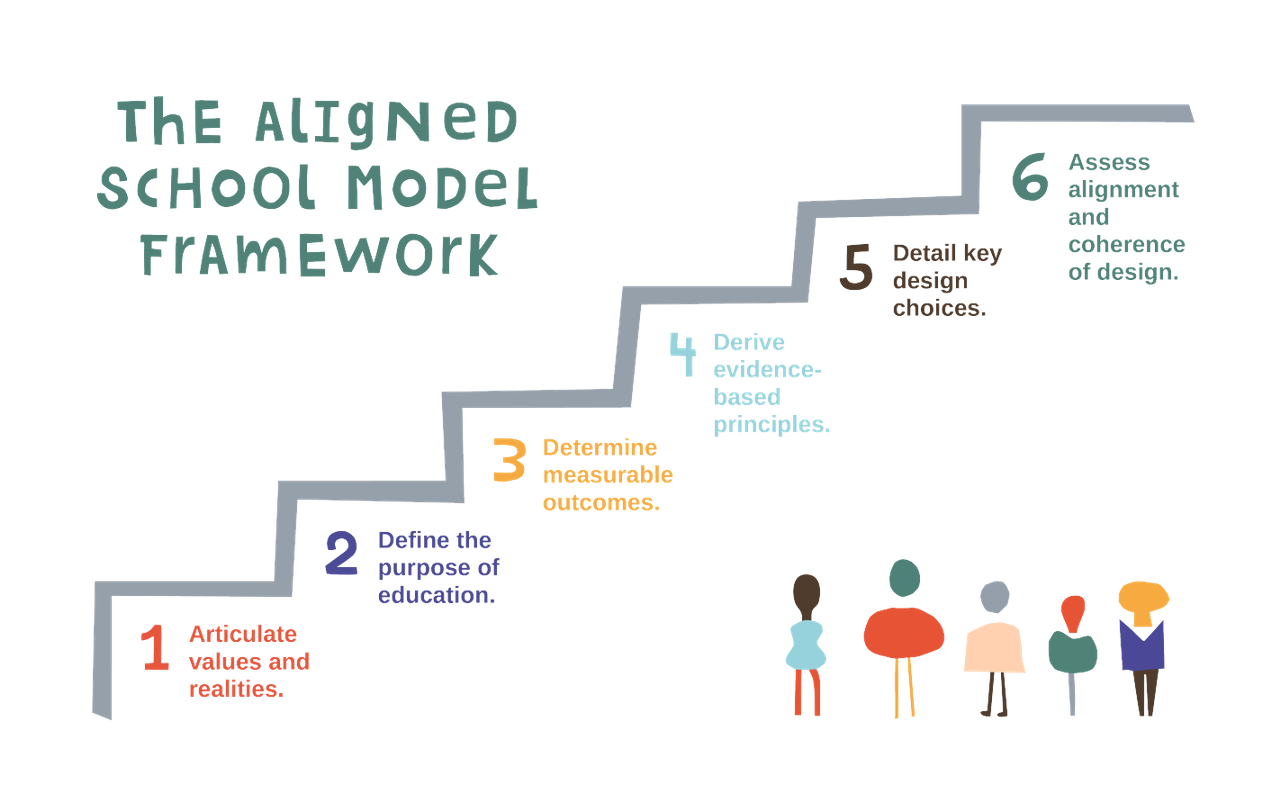 Summit Learning Framework