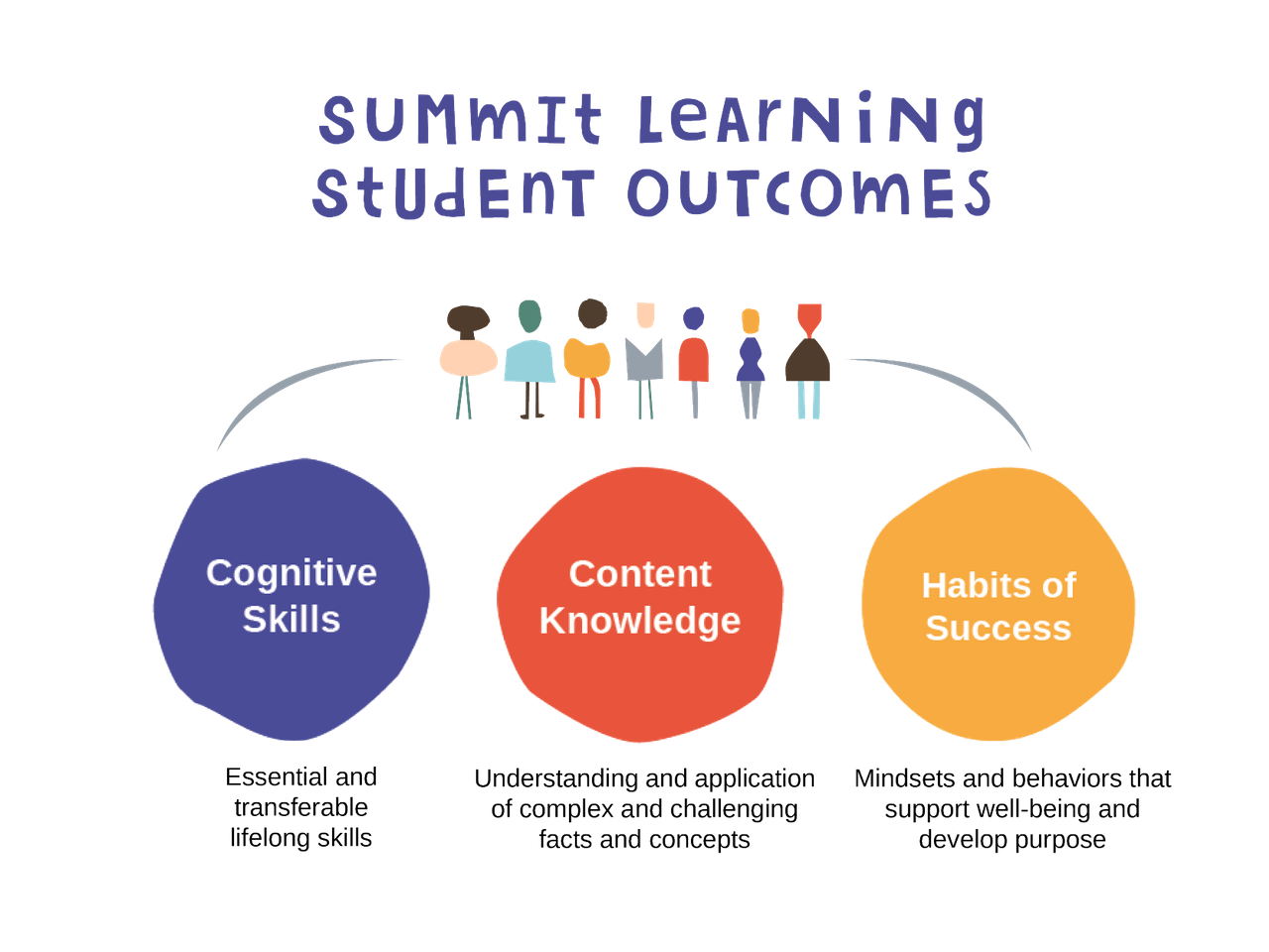 Summit Learning Outcomes: Cognitive Skills, Content Knowledge, Habits of Success